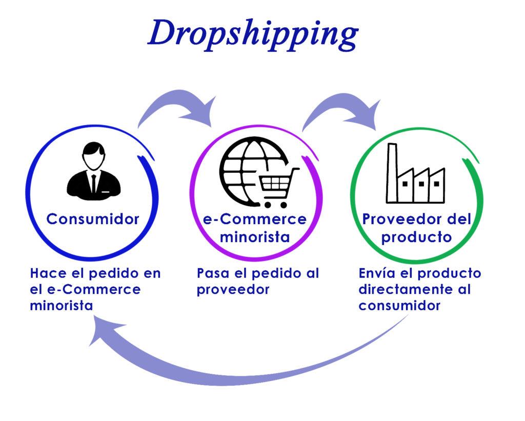 Tu Marketing Bogotá - como empezar un negocio de dropshipping en el 2020-2